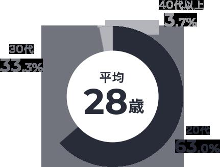 社員の年齢分布