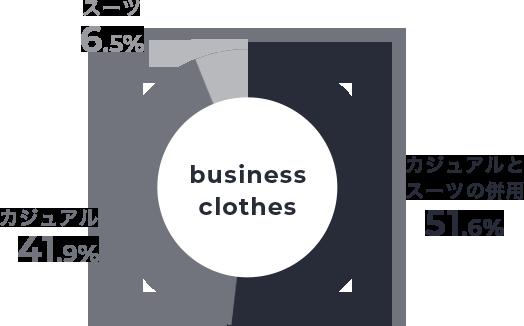 就業時の服装