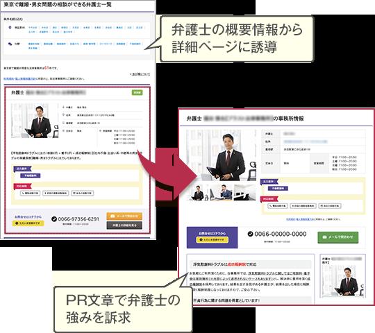 弁護士の概要情報から詳細ページに誘導→PR文章で弁護士の強みを訴求